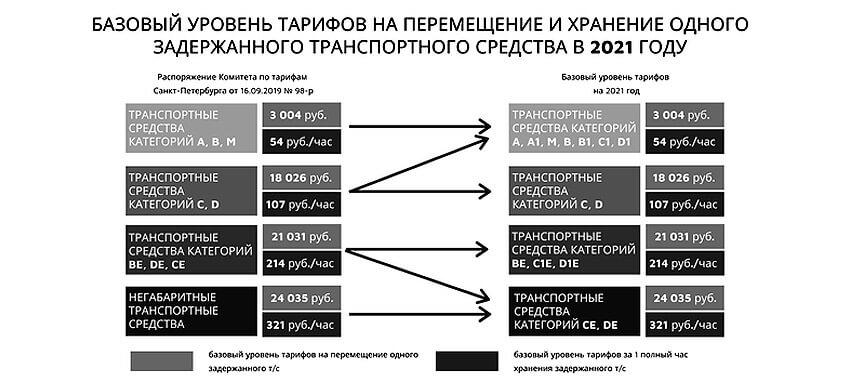 Таблица базовых тарифов штрафстоянок 2021 год
